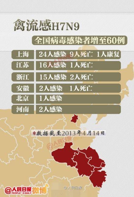 全国已确诊60人感染H7N9